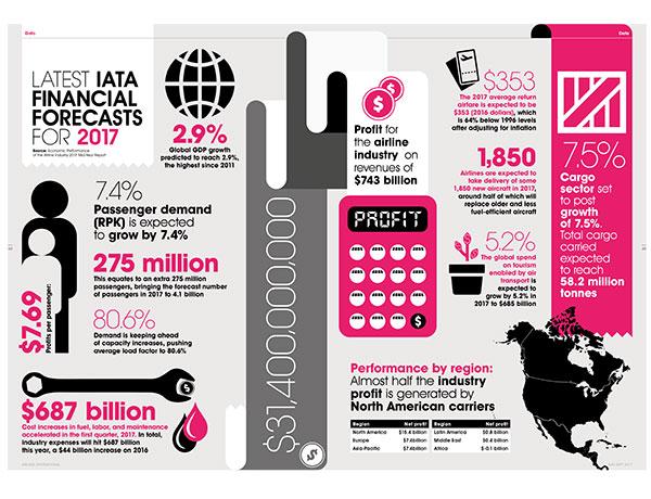 IATA Infographic