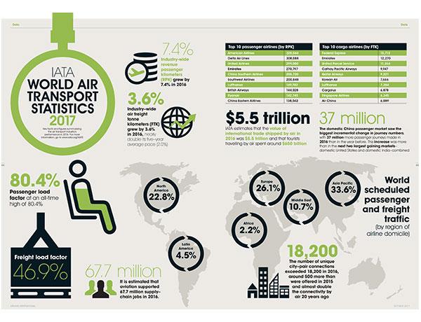 IATA Infographic_2
